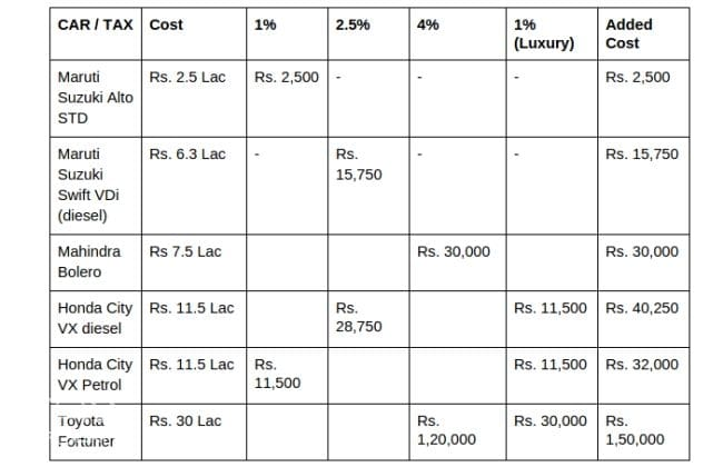 New Tax Structure