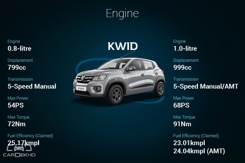 2019 Renault Kwid: Variants Explained