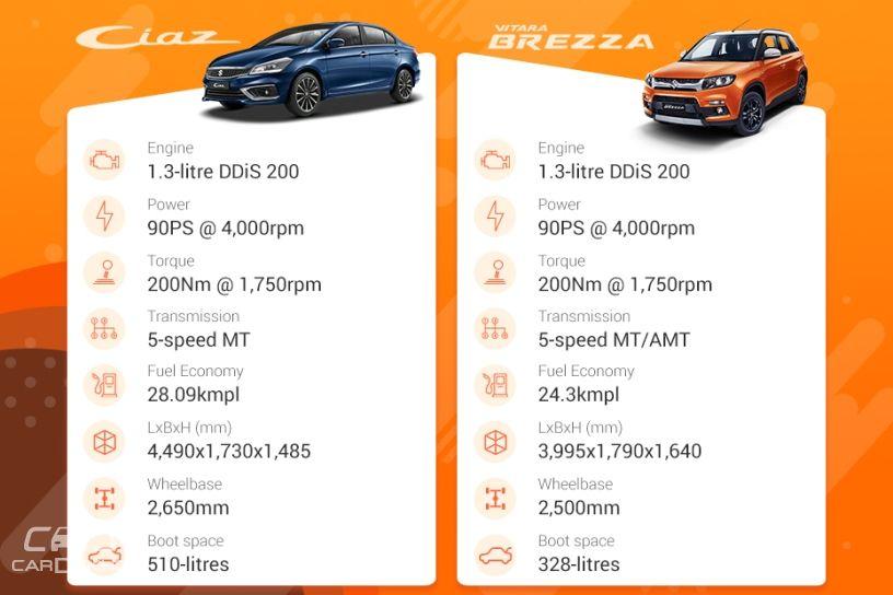 Maruti Suzuki Ciaz vs Vitara Brezza
