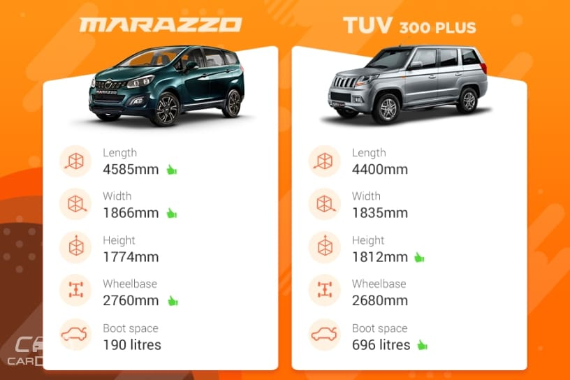 Mahindra Marazzo vs Mahindra TUV300 Plus: Variants Compared