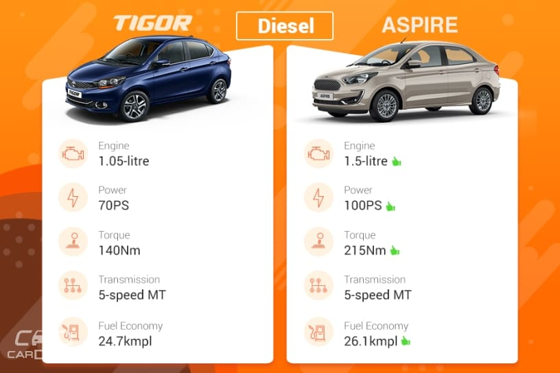 Tigor vs Aspire