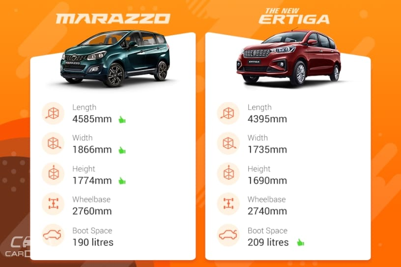Maruti Suzuki Ertiga Vs Mahindra Marazzo: Which MPV Offers Better Space?