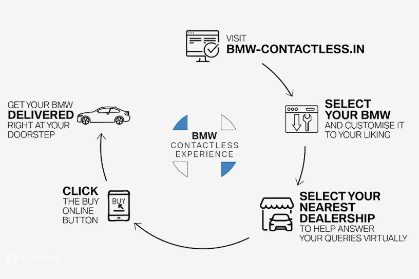 BMW online retail platform steps
