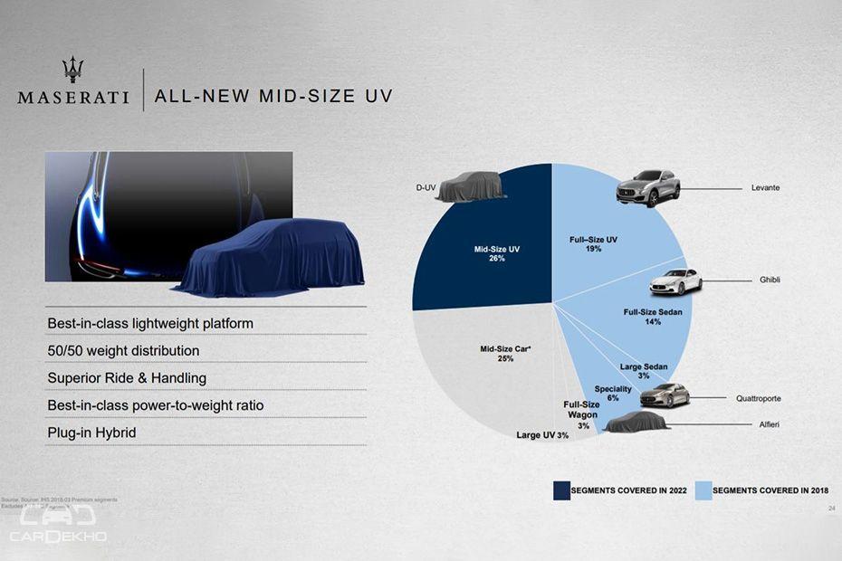 Maserati Mid-size SUV