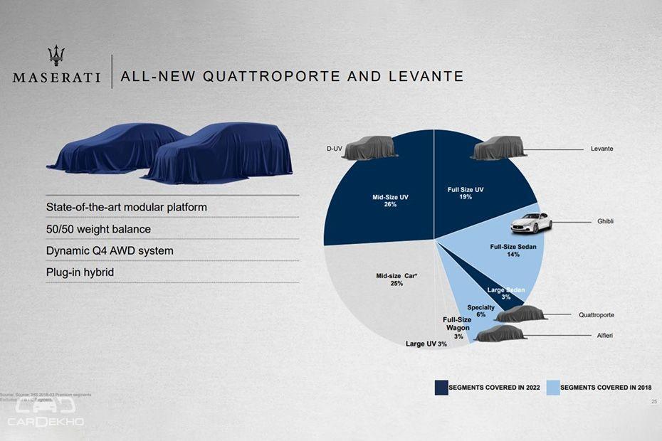Updated Maserati Levante