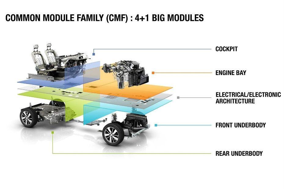 Renault CMF Architecture