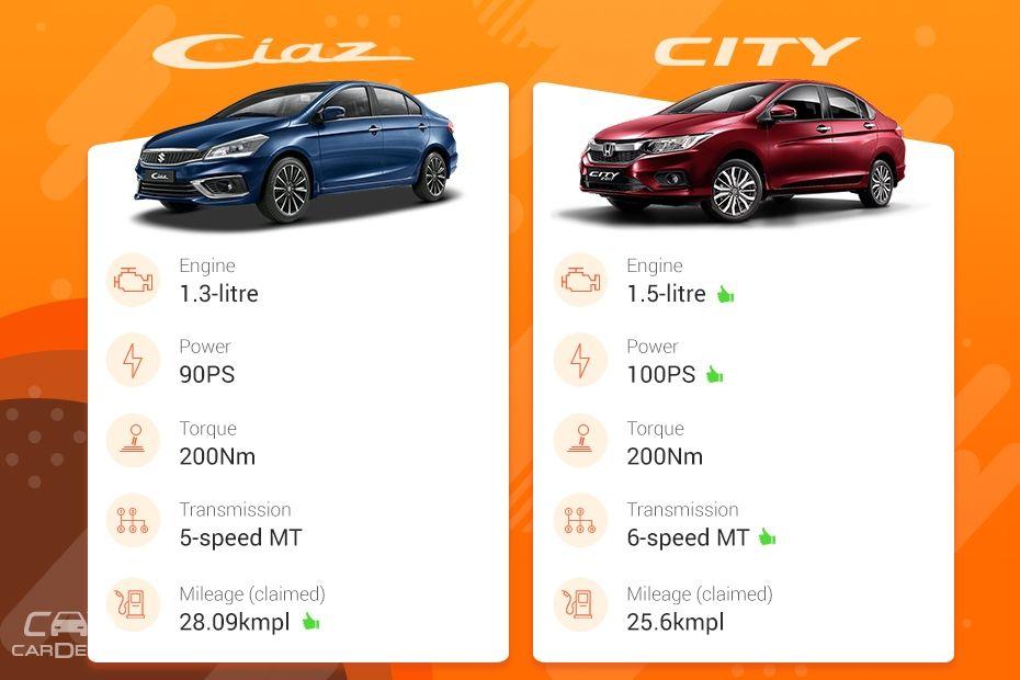 2018 Ciaz vs City