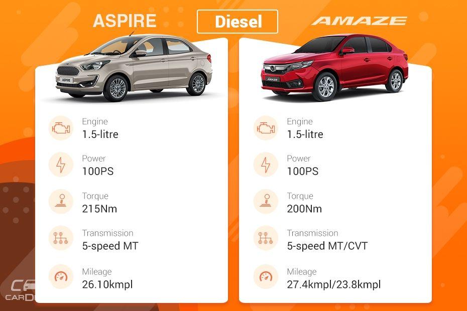 Aspire vs Amaze