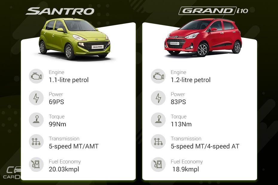COS:Santro vs Grand i10
