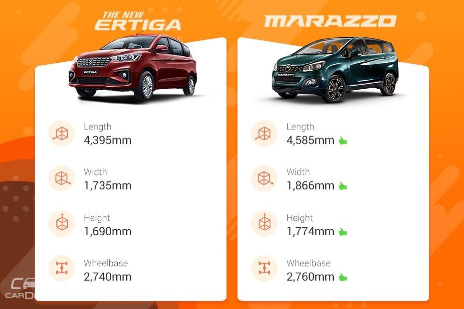 Maruti Ertiga vs Mahindra Marazzo