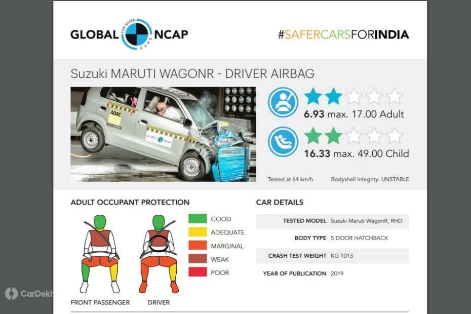 Maruti Suzuki WagonR Crash Test Report